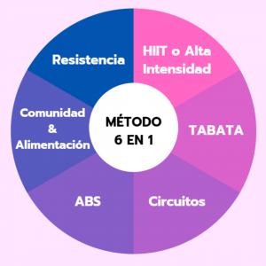metodo TAZ28